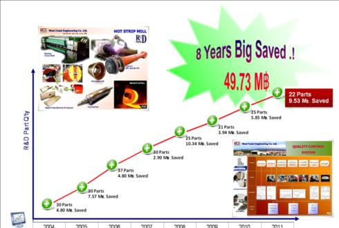 R&D เวสท์โคสท์ช่วย SSI ประหยัด 50 ล้าน